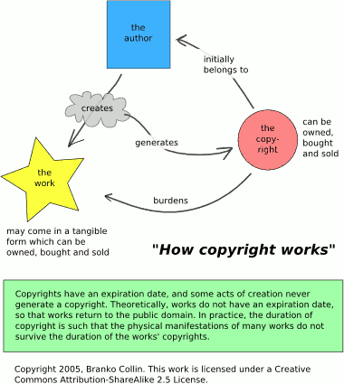 "[heavily simplified schema of ""How Copyright Works\""]"